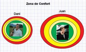 Zona de Confort 2