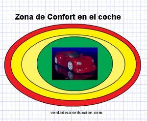 Zona de confort coche