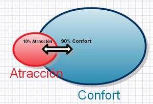 Confort y Atracción