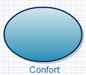 El confort