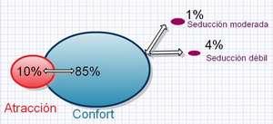 Seduccion - Confort - Atraccion